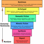 A graph depicting the six stages of numinosity (or absence thereof) in a work: report, synthesis, mimetic fiction, romantic fiction, archetypal works, and numinous works.
